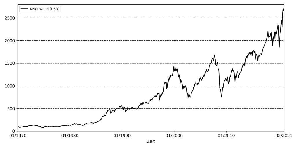 MSCI World mit Allzeithochs