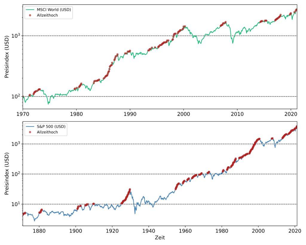 Allzeithochs von MSCI World und S&P 500