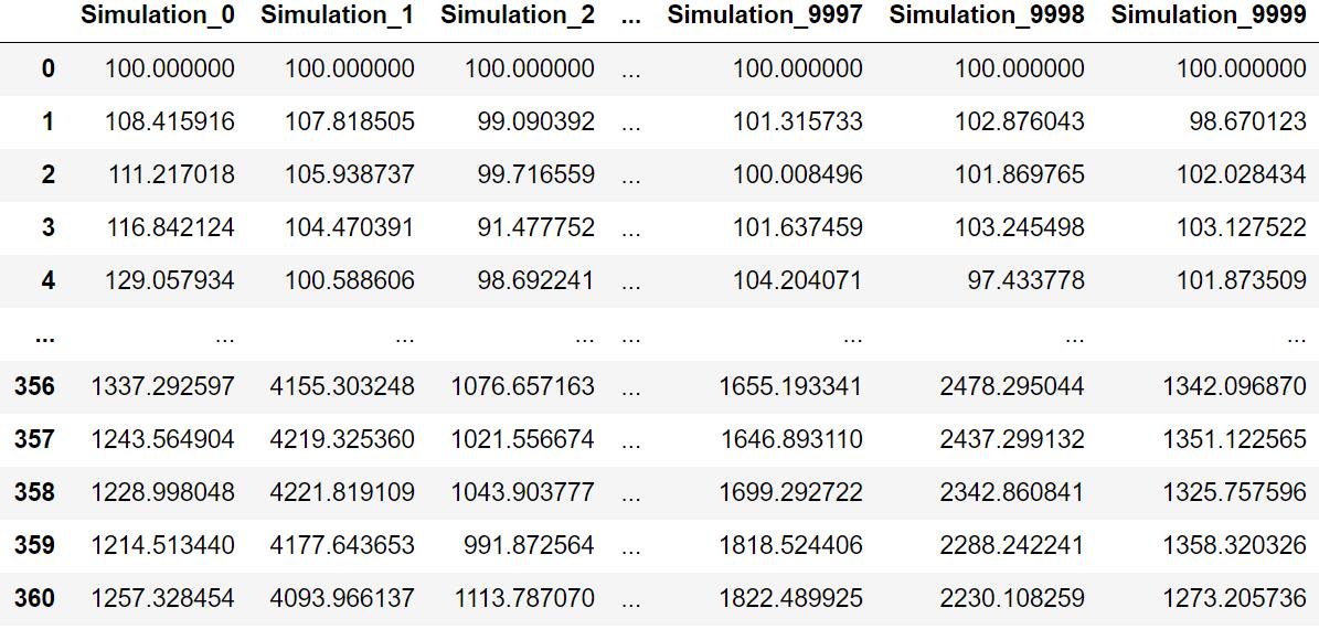 Tabelle mit Ergebnissen der Monte-Carlo-Simulation