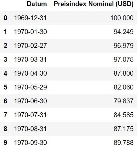 Tabelle MSCI World Nominale Werte