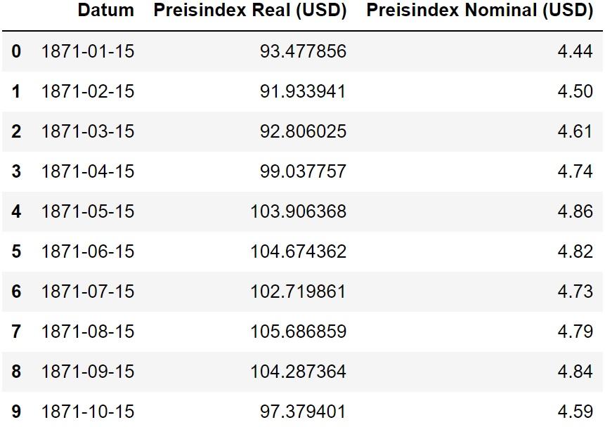 Tabelle Shiller Daten