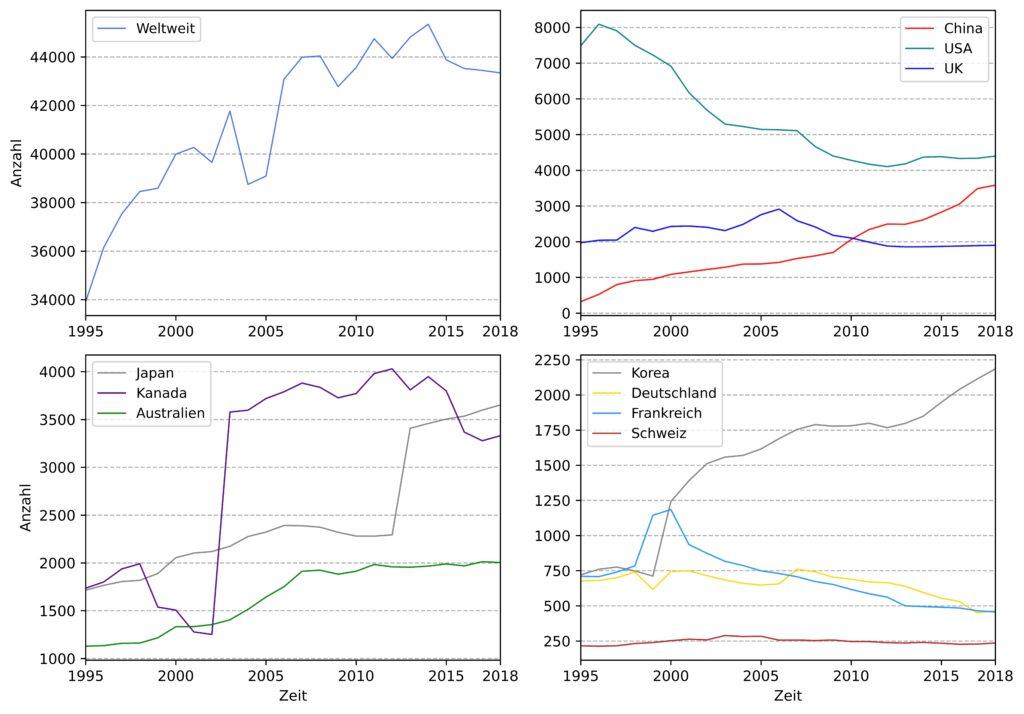 Das Diagramm zeigt die zeitliche Entwicklung der Anzahl börsennotierter Unternehmen weltweit und für Deutschland und andere Länder.