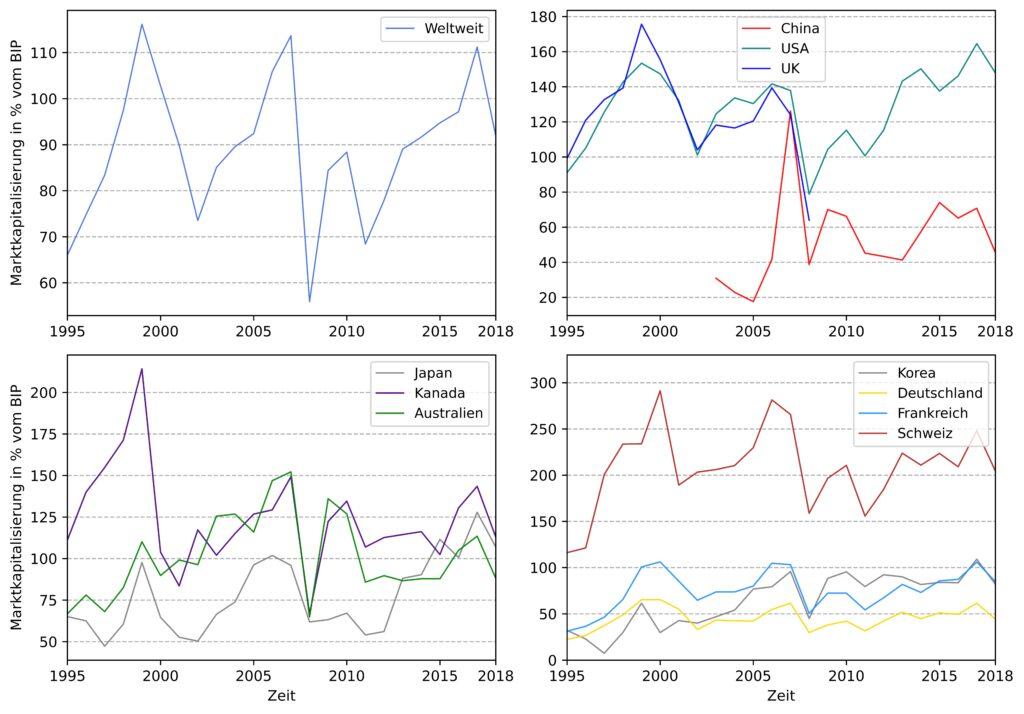 Marktkapitalisierung aller börsennotierten Unternehmen in Prozent des BIP.