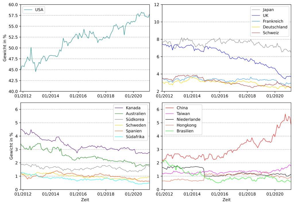 Zeitliche Entwicklung der Ländergewichtung für den MSCI ACWI für den Zeitraum von Oktober 2011 bis März 2021.