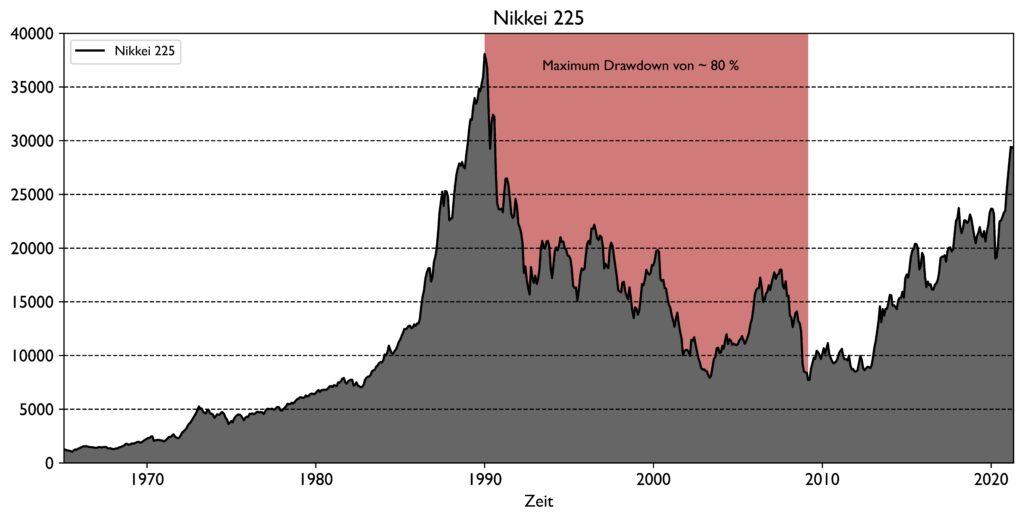 Historischer Kursverlauf des Nikkei 225 mit Maximum Drawdown
