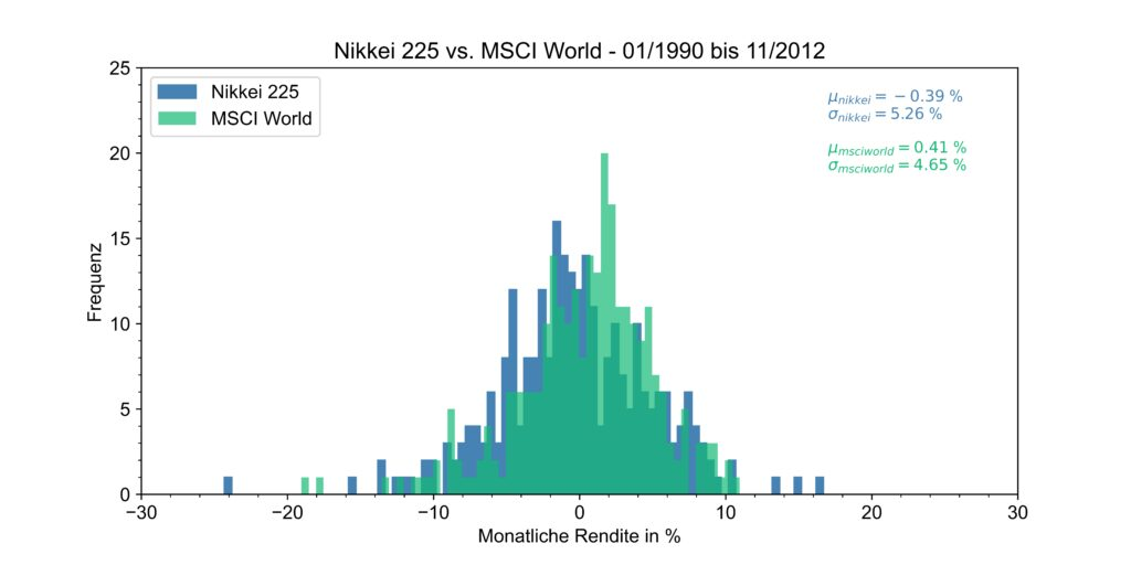 Historische Renditeverteilung des Nikkei 225 und MSCI World von 1990 bis 2012
