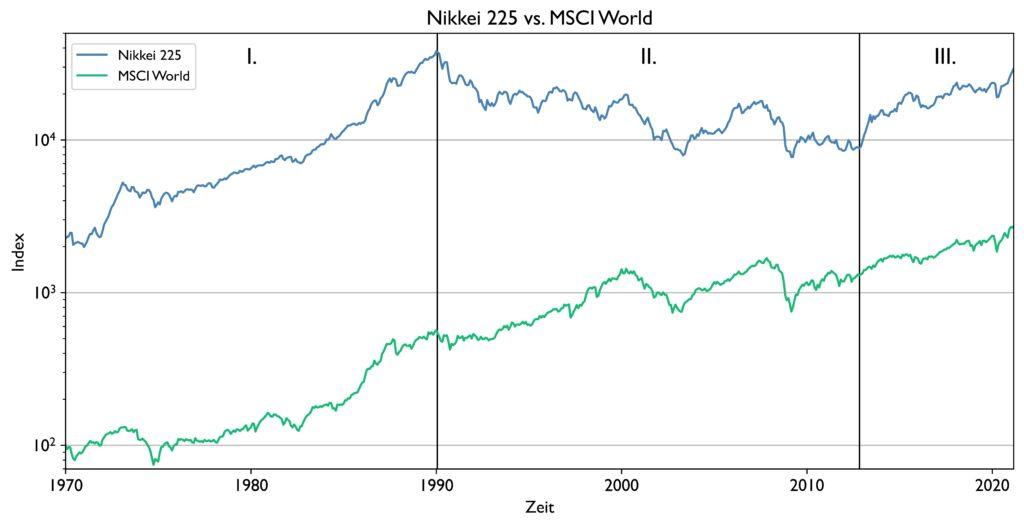 Historische Kursverläufe des Nikkei 225 vs. MSCI World