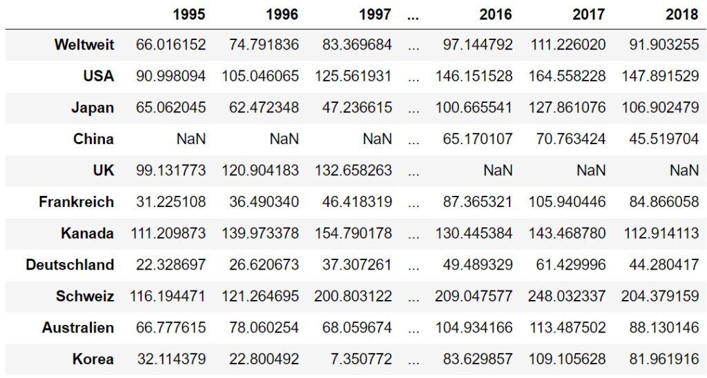 Tabelle mit den Daten der Weltbank zum Gesamtwert der Marktkapitalisierung aller börsennotierten Unternehmen in Prozent des BIP.