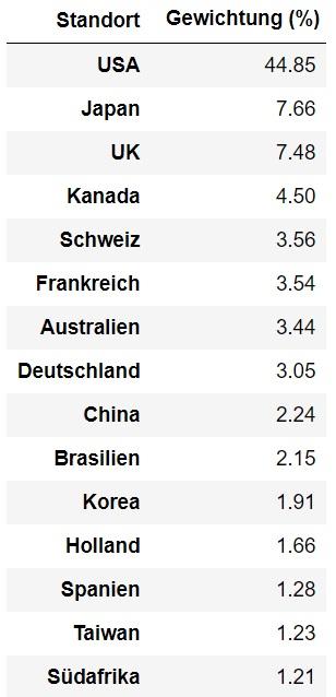 Tabelle mit Daten zur Ländergewichtung des MSCI ACWI