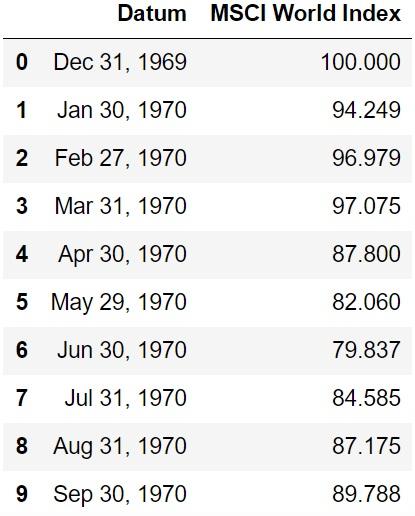 Tabelle mit Werten des MSCI World