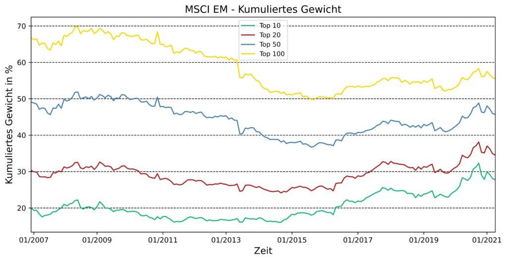 Zeitliche Entwicklung des kumulierten Gewicht für die Top 10, 20, 50 und 100 Positionen des MSCI EM für die letzten 15 Jahre.