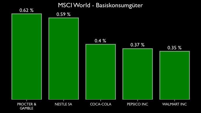 MSCI World Zusammensetzung für den Sektor bzw. Branche Basiskonsumgüter