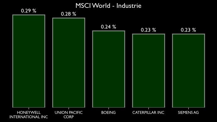 MSCI World Zusammensetzung für den Sektor bzw. Branche Industrie