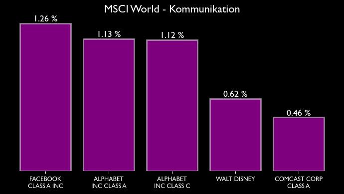 MSCI World Zusammensetzung für den Sektor bzw. Branche Kommunikation