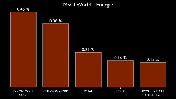 MSCI World Zusammensetzung für den Sektor bzw. Branche Energie
