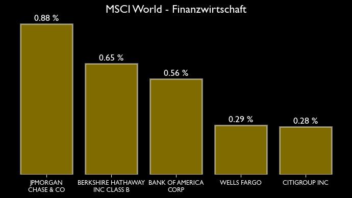 MSCI World Zusammensetzung für den Sektor bzw. Branche Finanzwirtschaft