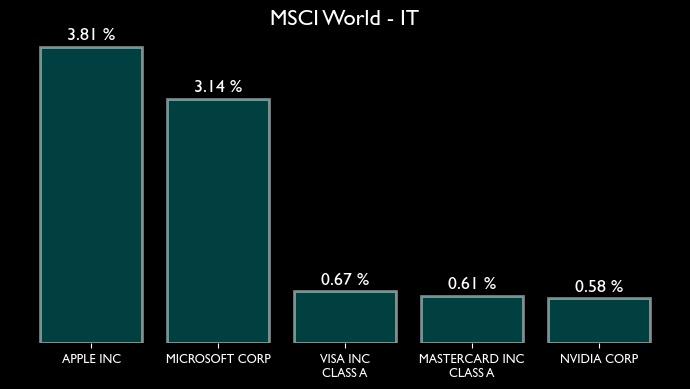 MSCI World Zusammensetzung für den Sektor bzw. Branche IT