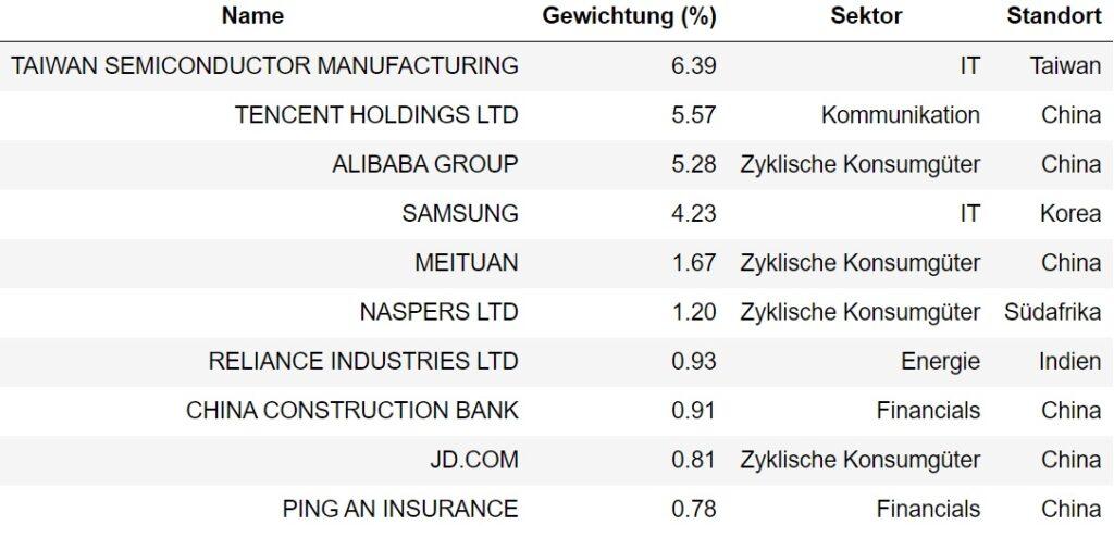 Tabelle mit den Daten des MSCI EM.