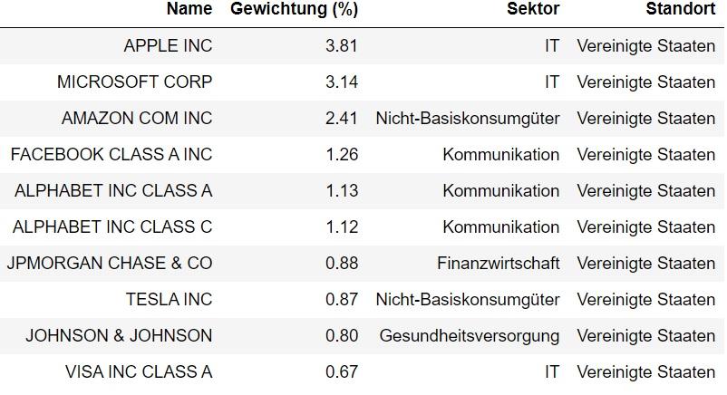Top 10 der MSCI World Daten. Neben der Gewichtung des jeweiligen Unternehmen ist auch der Sektor angegeben.