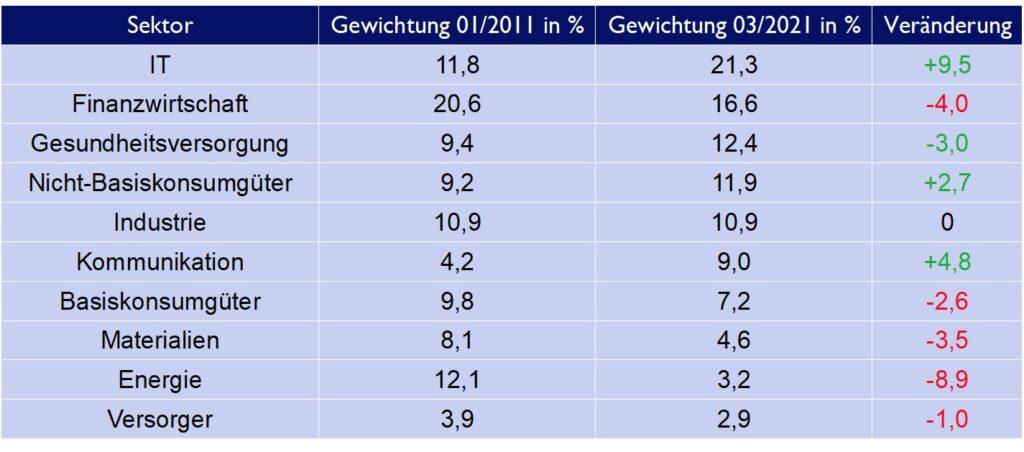 Gewichtungen der einzelnen Sektoren im MSCI World im Januar 2011 und März 2021 sowie die Veränderung in den letzten 10 Jahren.