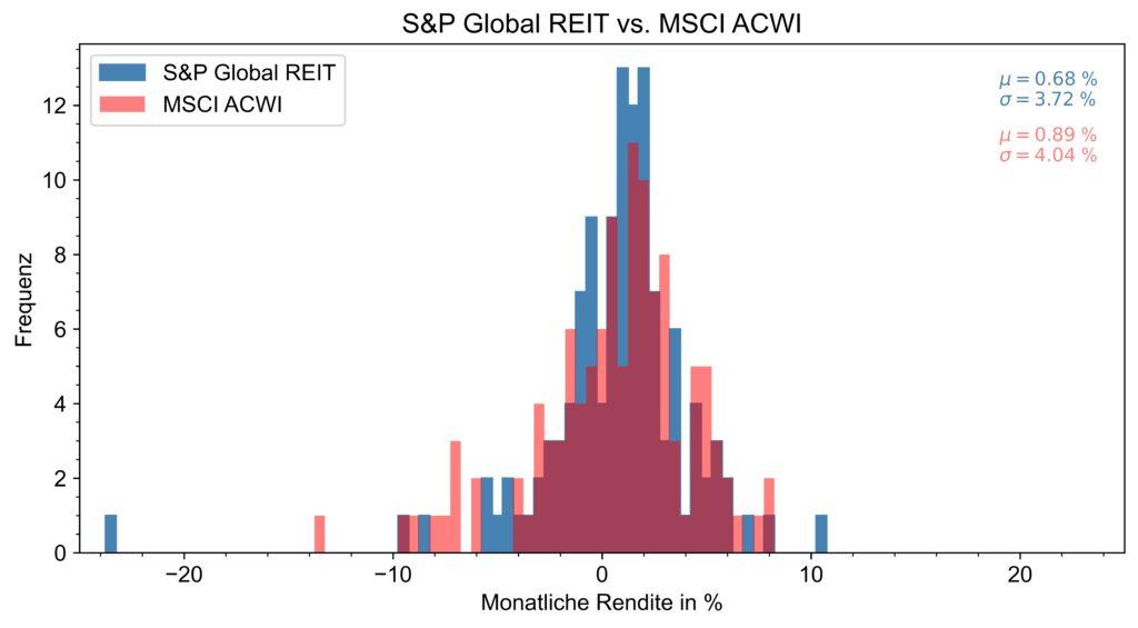 Abbildung der Verteilung der monatlichen Renditen des S&P Global REIT und MSCI ACWI für die letzten zehn Jahre.
