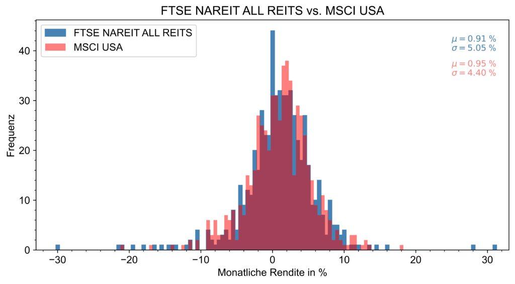 Die Abbildung zeigt die Verteilung der Renditen des FTSE NAREIT ALL REITs und MSCI USA für die letzten fünf Jahrzehnte.