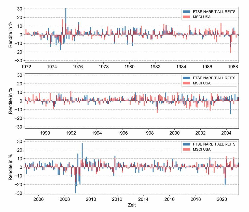 Die Abbildung zeigt die zeitliche Entwicklung der Renditen für den FTSE NAREIT ALL REITS und MSCI USA Index für die letzten fünf Jahrzehnte.