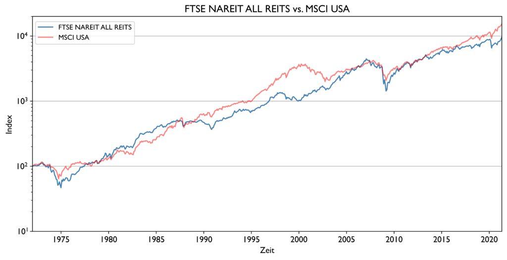 Die Abbildung zeigt die Kursverläufe des FTSE NAREIT ALL REITs und MSCI USA für die letzten fünf Jahrzehnte in logarithmischer Darstellung.
