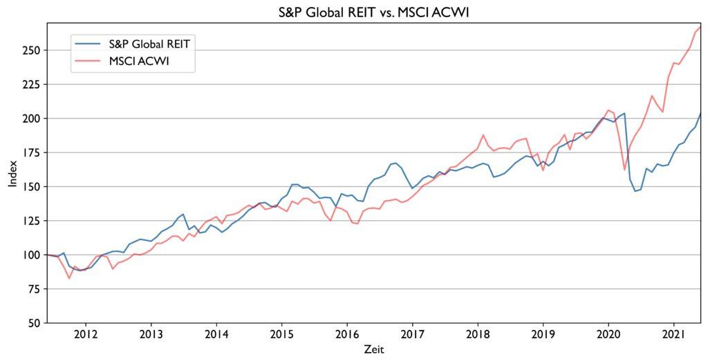 Abbildung mit den Kursverläufen des S&P Global REIT und MSCI ACWI für die letzten zehn Jahre.