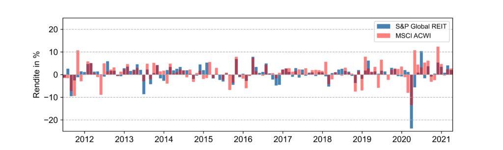 Abbildung der zeitlichen Entwicklung der Renditen für den S&P Global REIT und MSCI ACWI Index für die letzten zehn Jahre.